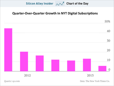 CHART OF THE DAY: The New York Times Paywall Subscription Growth Slows Down | Entrepreneurship, Innovation | Scoop.it