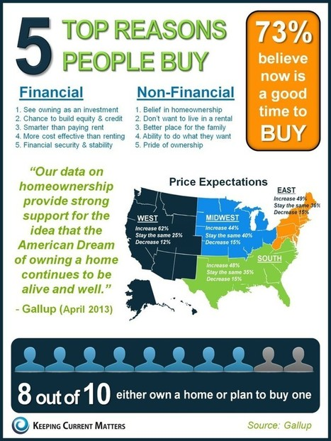 Infographic: Reasons why people choose to buy a home | LoveYourHome | Scoop.it
