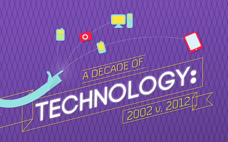 Look Back on Your Favorite Gadgets With 'Decade of Tech' Infographic [EXCLUSIVE] | Infographics for English class | Scoop.it