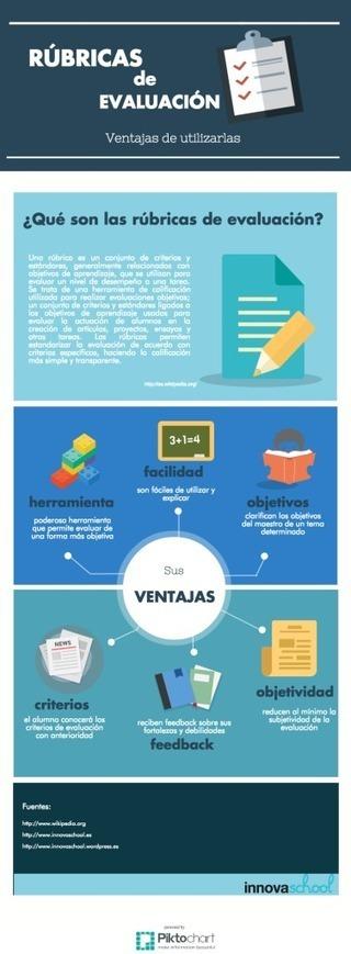 Las 15 ventajas de la utilización de las rúbricas para la evaluación | Educación y TIC | Scoop.it