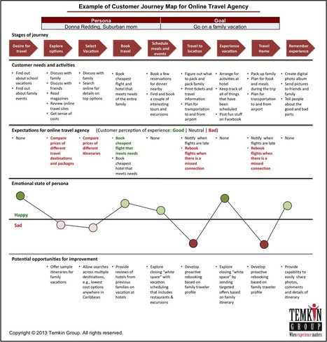 Use Customer Journey Maps to Combat Self-Centeredness | Designing  service | Scoop.it