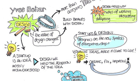 Another reason to introduce 'Visual Note-taking' in schools ... | Visual Notes | Scoop.it