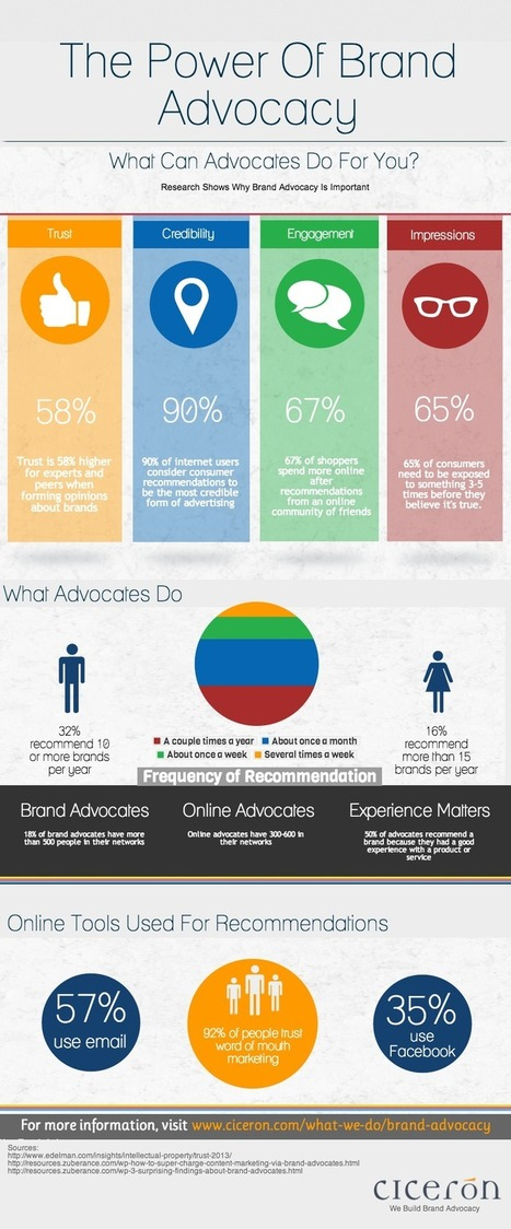 The-Power-Of-Brand-Advocacy-Infographic.png (800x1925 pixels) | Digital = Customer Engagement | Scoop.it