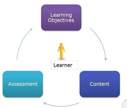 Checklist for E-learning Designing | Scattered Seeds | Scoop.it