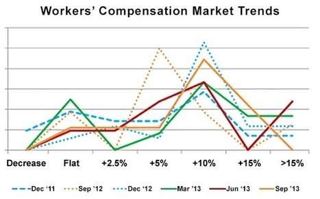 Workers' Compensation Market Trends: Q3 2013 | Richardson's P&C Insurance Industry Review | Scoop.it