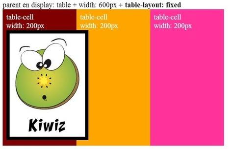 Le modèle tabulaire en CSS | TICE, Web 2.0, logiciels libres | Scoop.it
