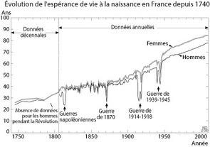 L'espérance de vie en France depuis 1740   RoBot généalogie   Scoop.it