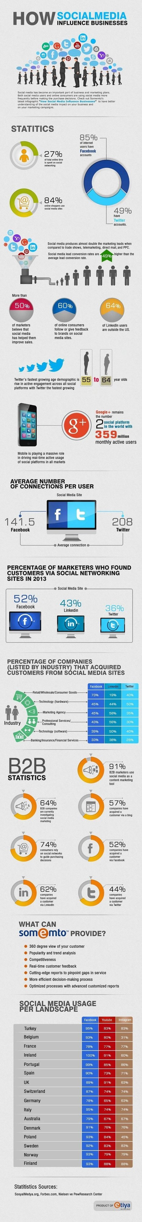 How Does Social Media Leave A Footprint On Your Business? (Infographic) - Business 2 Community | Everything Marketing You Can Think Of | Scoop.it