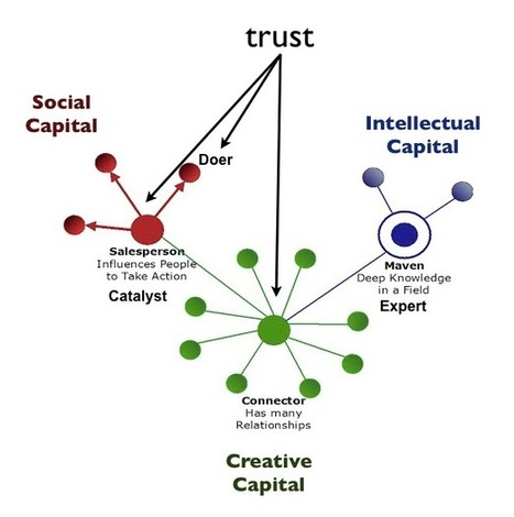 embracing perpetual beta By Harold Jarche | networks and network weaving | Scoop.it