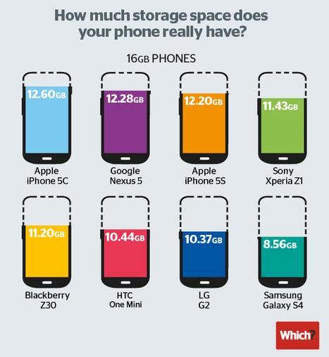Smartphone : comment on se laisse voler notre stockage | Going social | Scoop.it