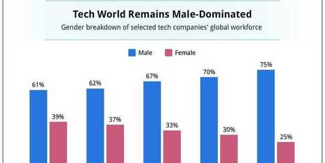 CHART OF THE DAY: Men Dominate The Major Technology Companies | Digital-News on Scoop.it today | Scoop.it