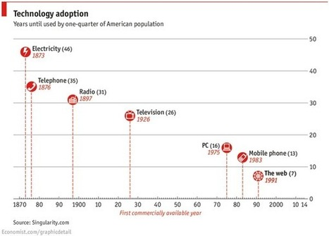 Chart of the Week: The ever-accelerating rate of technology adoption | Post-Sapiens, les êtres technologiques | Scoop.it