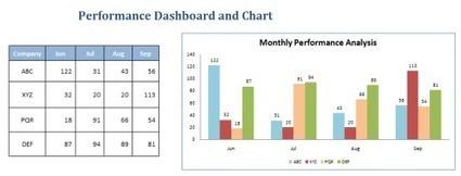 dashboard service | dashboard services | Scoop.it