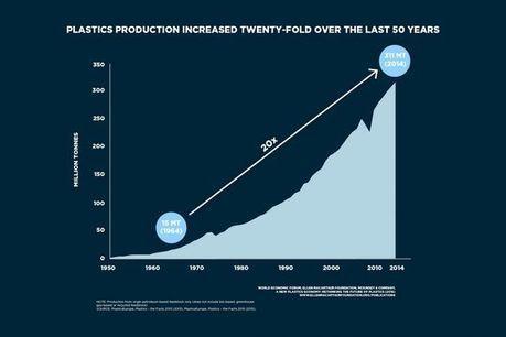 En #2050, les #océans abriteront plus de #plastiques que de #poissons ! | RSE et Développement Durable | Scoop.it