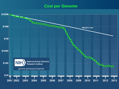 $1000 Genomes for $2000 | Virology and Bioinformatics from Virology.ca | Scoop.it