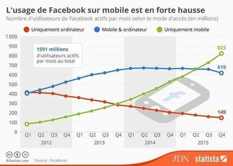 Infographie : comment l'usage de Facebook sur mobile explose | Mon Community Management | Scoop.it
