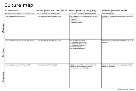Culture mapping update   Communities of Practic   Scoop.it