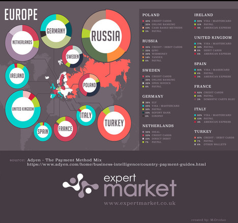 world of online payments: europe | Control blog | Cross-channel distribution | Scoop.it