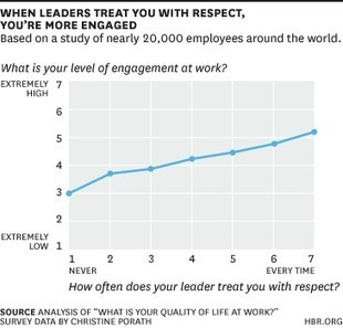 Half of Employees Don't Feel Respected by Their Bosses - blogs.hbr.org (blog) | Leadership, Toxic Leadership, and Systems Thinking | Scoop.it