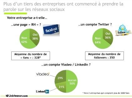 Recrutement : quelle utilisation des médias sociaux ? | SocialWebBusiness | Scoop.it