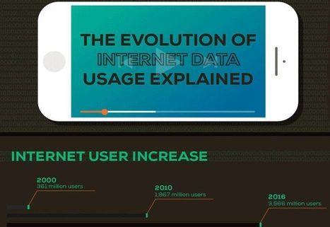 Uso de Internet en el mundo desde sus inicios a la actualidad | Infografías | Scoop.it