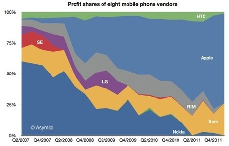 The phone market in 2012: a tale of two disruptions | asymco | cross pond high tech | Scoop.it