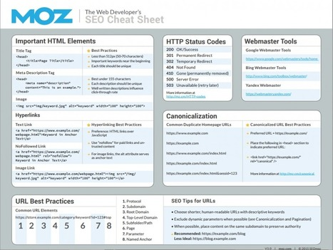 70 Useful Inbound Marketing Checklists and Cheat Sheets | SEO Tips, Advice, Help | Scoop.it