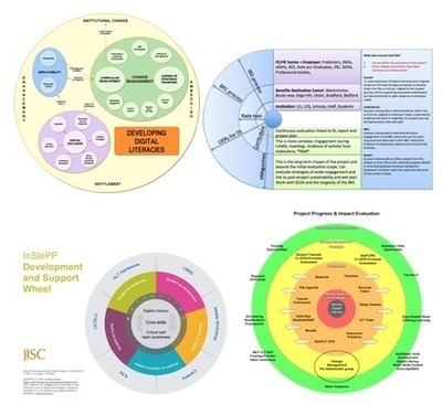 Crystallising Evaluation Designs – A Reality Check for Developing Digital Literacies | Personal [e-]Learning Environments | Scoop.it