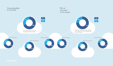 Infographic: Who's using cloud today? | CloudTweaks.com | Cloud Central | Scoop.it