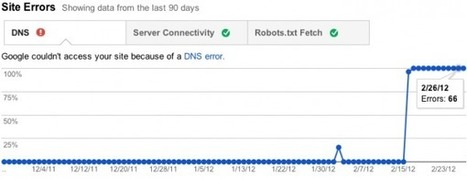 Google Webmaster Tools Revamps Crawl Errors, But Is It For The Better? | The Inbounder | Scoop.it