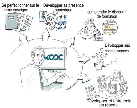 Les intentions des apprenants de MOOC | Formation professionnelle continue | Scoop.it