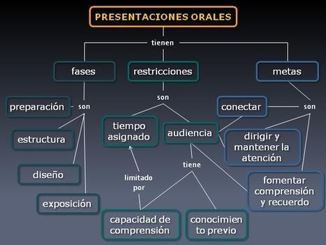 #HabilidadesDirectivas: 7 pasos para la creación de mapas conceptuales en presentaciones | Estrategias de desarrollo de Habilidades Directivas  : | Scoop.it