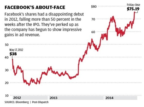 Facebook goes from stock-market goat to lucrative moat - STLtoday.com | Blogs About Google+ , Google, Twitter , LinkedIn, FaceBook, Skype | Scoop.it