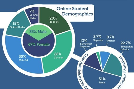 Online Education Unseats Traditional Classroom Learning [Infographic] | Business 2 Community | Aprendiendo a Distancia | Scoop.it