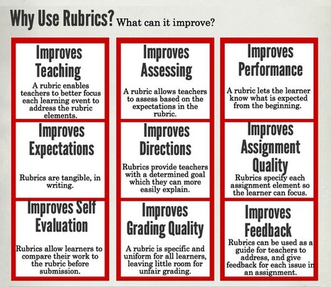 Rubrics. Why Use Them? Why Embrace Them? | Cool School Ideas | Scoop.it
