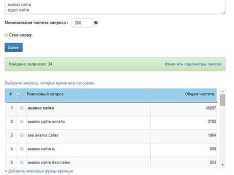 Анализ сайта, поисковый аудит сайта - SEOlib.ru | bod SEO | Scoop.it