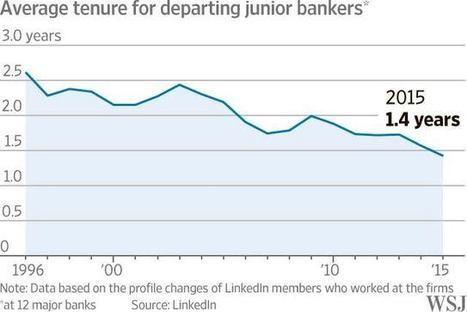 Millennial Employees Confound Big Banks | Career Coaching | Scoop.it