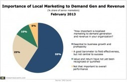 Local Marketing: 59% Say It's Essential; 7% Say They're Really Good At It | soLOmo-LOcal | Scoop.it
