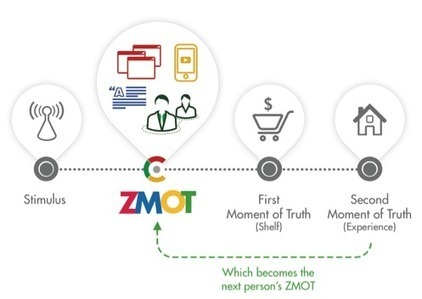 How Google can help you win the moment - Smart Insights | Usability, AB + MVTesting, CRO | Scoop.it
