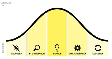 De docent als ontwerper van het onderwijs? | onderwijsfilosofie.nl | Werkconcept Critical Skills | Scoop.it