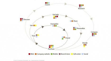 [Analyse] La modélisation du parcours client, première étape vers une ... | E-commerce et commerce | Scoop.it