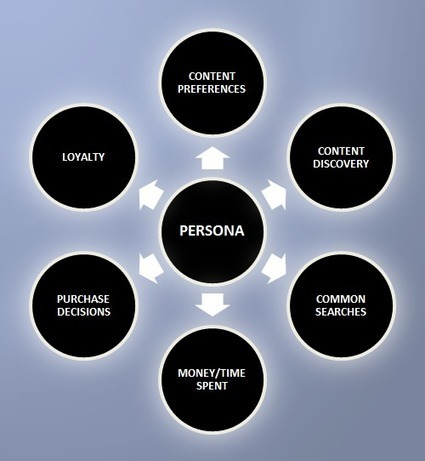 Better Content Marketing Strategy Through Persona Research | PR140 | Scoop.it