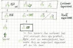Service design, interaction design & design thi...   Designing  service   Scoop.it