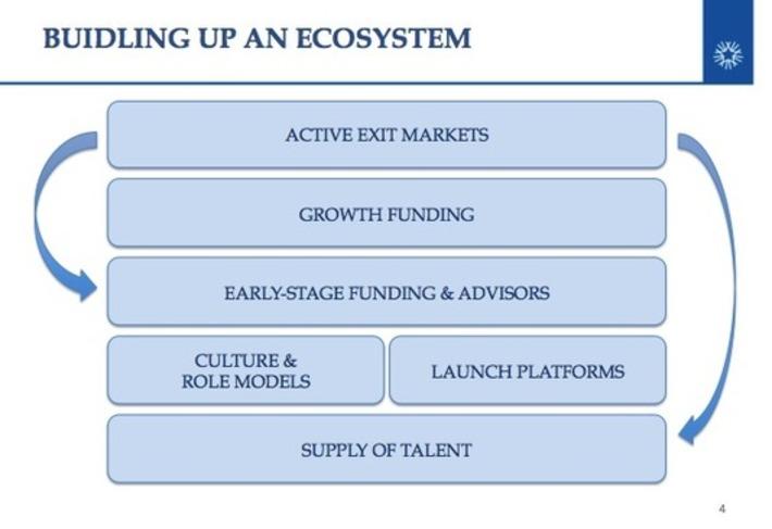 The building blocks of a Tech Ecosystem | Ideas for entrepreneurs | Scoop.it