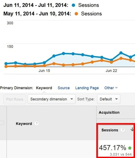 The Ultimate Guide To Rank Up In Google Search | New strategy for building links | Scoop.it