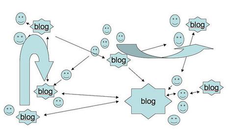 Yo que tú no tendría un blog | Seo, Social Media Marketing | Scoop.it