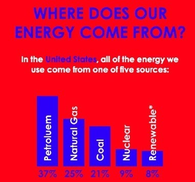 Our Top Five Energy-Themed Infographics | Environment on GOOD | Infographix! | Scoop.it