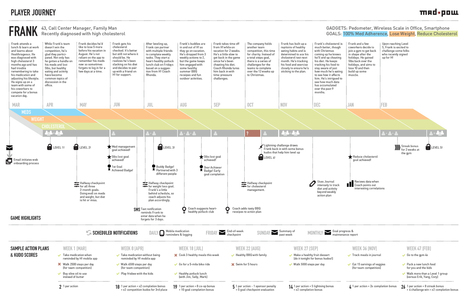 How to Create a Customer Journey Map - | Building brands to last | Scoop.it