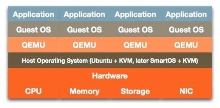 SmartOS Series: Virtualisation | Solaris, Ilummo, Smartos & friend | Scoop.it