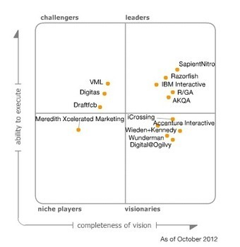 Magic Quadrant for Global Digital Marketing Agencies | INSIGHTS4.me Paid Media | Scoop.it